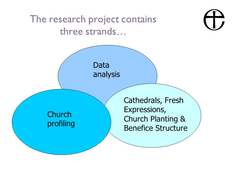 The research project contains three strands… Data analysis Church profiling Cathedrals, Fresh Expressions, Church Planting & Benefice Structure