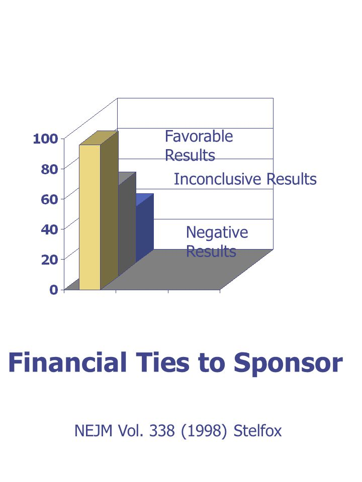 Favorable Results Inconclusive Results Negative Results Financial Ties to Sponsor NEJM Vol.