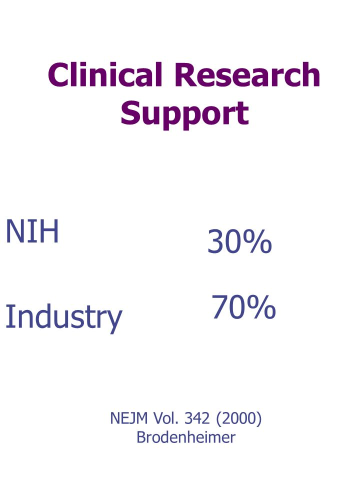 NIH Industry 30% 70% NEJM Vol. 342 (2000) Brodenheimer Clinical Research Support