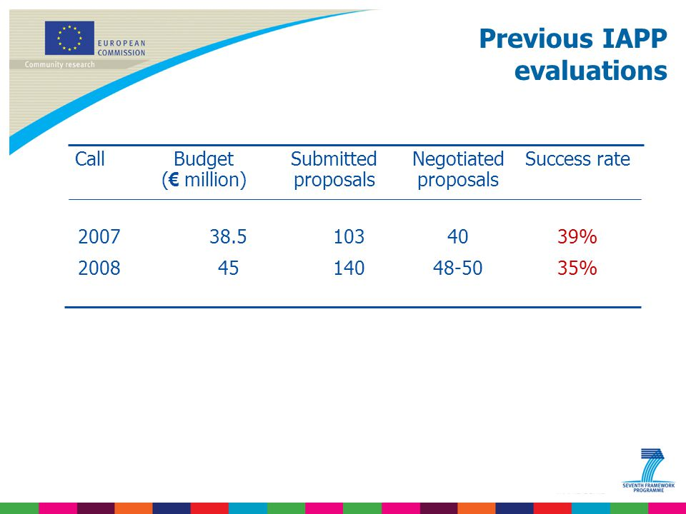 Previous IAPP evaluations CallBudget ( € million) Submitted proposals Negotiated proposals Success rate % %