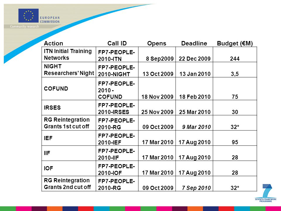 ActionCall IDOpensDeadlineBudget (€M) ITN Initial Training Networks FP7-PEOPLE ITN8 Sep Dec NIGHT Researchers Night FP7-PEOPLE NIGHT13 Oct Jan 20103,5 COFUND FP7-PEOPLE COFUND18 Nov Feb IRSES FP7-PEOPLE IRSES25 Nov Mar RG Reintegration Grants 1st cut off FP7-PEOPLE RG09 Oct Mar * IEF FP7-PEOPLE IEF17 Mar Aug IIF FP7-PEOPLE IIF17 Mar Aug IOF FP7-PEOPLE IOF17 Mar Aug RG Reintegration Grants 2nd cut off FP7-PEOPLE RG09 Oct Sep *