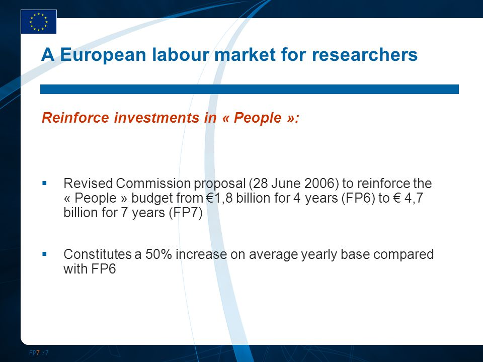 FP7 /7 A European labour market for researchers Reinforce investments in « People »:  Revised Commission proposal (28 June 2006) to reinforce the « People » budget from €1,8 billion for 4 years (FP6) to € 4,7 billion for 7 years (FP7)  Constitutes a 50% increase on average yearly base compared with FP6