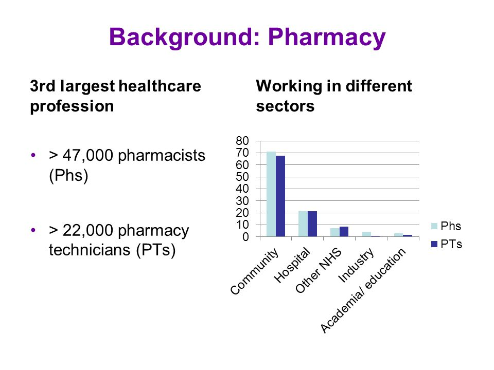 Background: Pharmacy 3rd largest healthcare profession > 47,000 pharmacists (Phs) > 22,000 pharmacy technicians (PTs) Working in different sectors