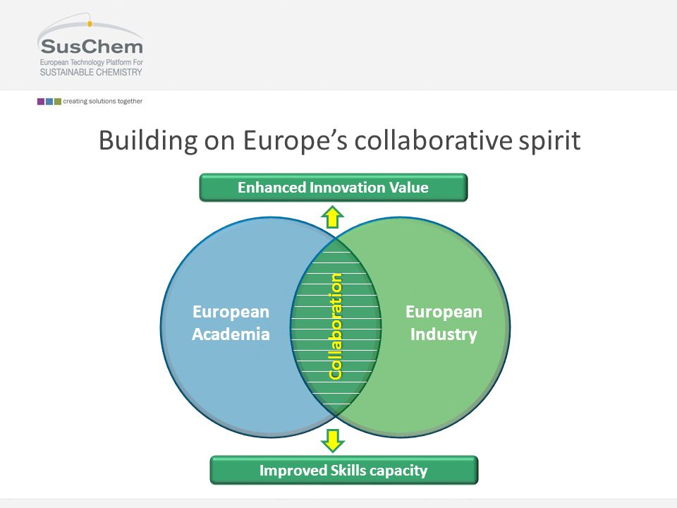 Building on Europe's collaborative spirit Collaboration European Academia European Industry Enhanced Innovation Value Improved Skills capacity