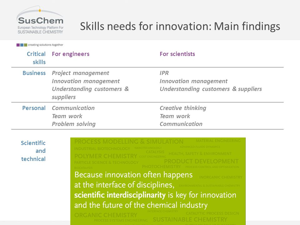 Skills needs for innovation: Main findings Critical skills For engineersFor scientists BusinessProject management Innovation management Understanding customers & suppliers IPR Innovation management Understanding customers & suppliers Personal Communication Team work Problem solving Creative thinking Team work Communication Scientific and technical Process Modelling & Simulation, Scale-up, Reaction engineering, Process Design, Biochemical engineering Process Intensification, Safety engineering, Particle science, Nanotechnology, Sustainable chemistry, Materials chemistry.