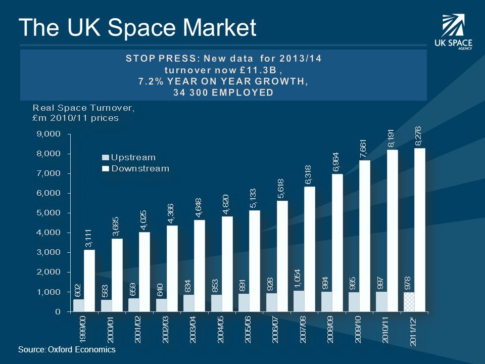 The UK Space Market Source: Oxford Economics