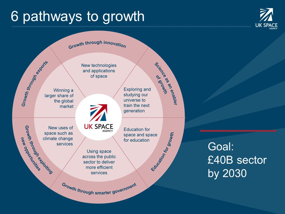 6 pathways to growth