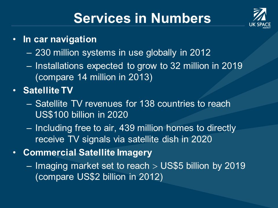 Services in Numbers In car navigation –230 million systems in use globally in 2012 –Installations expected to grow to 32 million in 2019 (compare 14 million in 2013) Satellite TV –Satellite TV revenues for 138 countries to reach US$100 billion in 2020 –Including free to air, 439 million homes to directly receive TV signals via satellite dish in 2020 Commercial Satellite Imagery –Imaging market set to reach  US$5 billion by 2019 (compare US$2 billion in 2012)