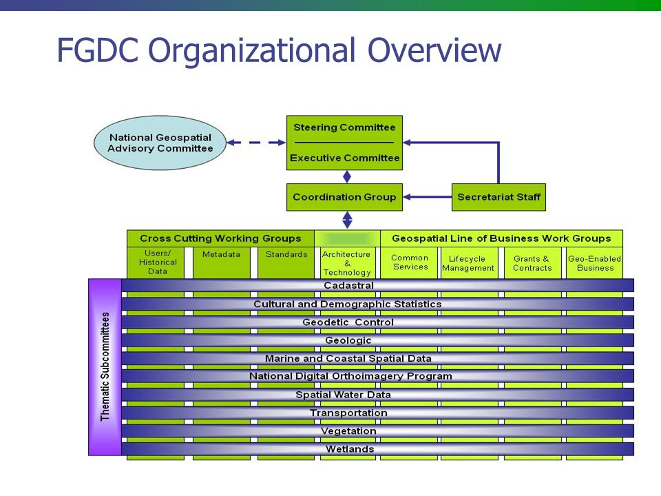4 FGDC Organizational Overview