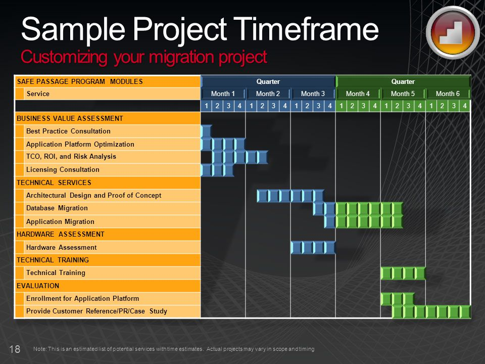 18 Customizing your migration project Sample Project Timeframe Customizing your migration project Note: This is an estimated list of potential services with time estimates.