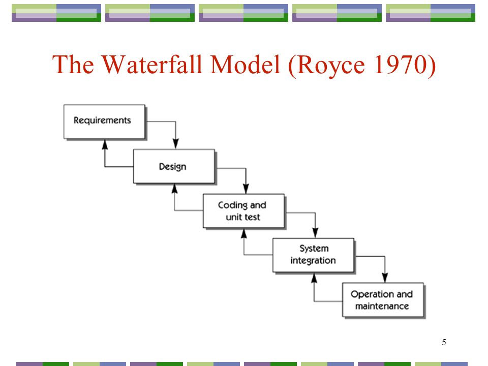 1 requirements and the software lifecycle the traditional software 5 5 the waterfall model royce 1970 ccuart Images
