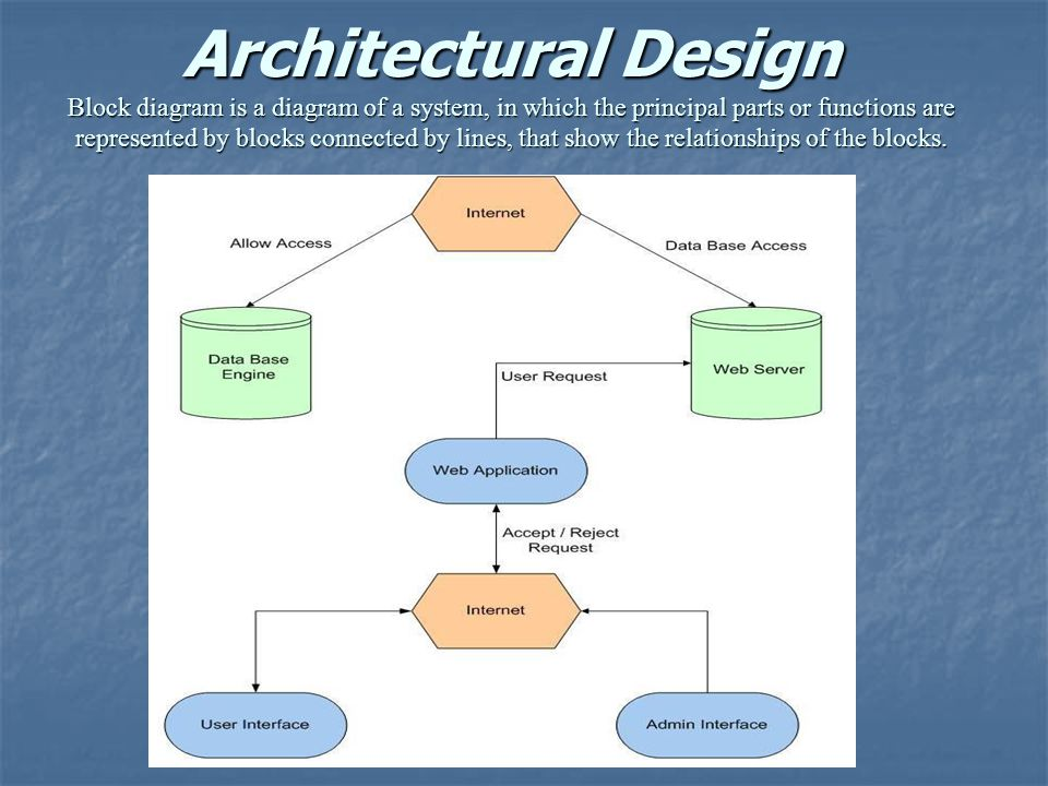 Architecture Architecture Diagram For Online Shopping