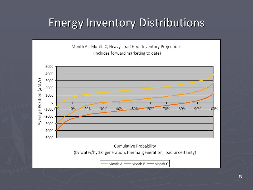 18 Energy Inventory Distributions