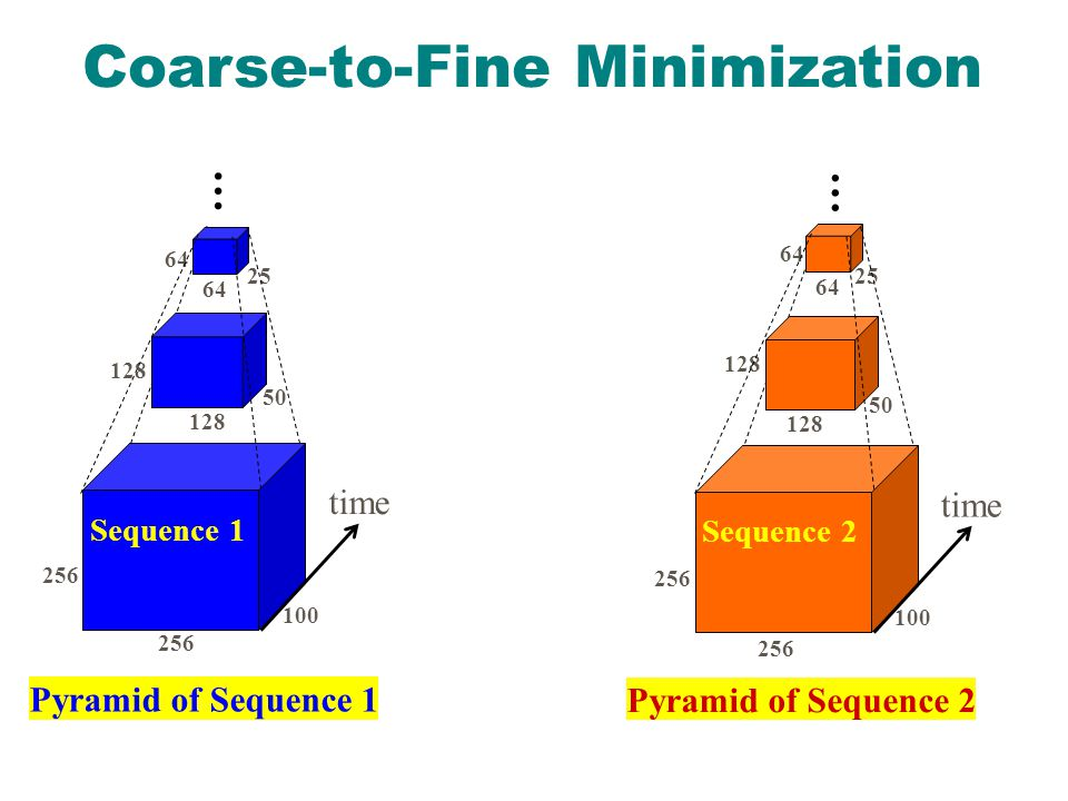 Coarse-to-Fine Minimization time Sequence 1 time Sequence 2 Pyramid of Sequence 2 Pyramid of Sequence … …