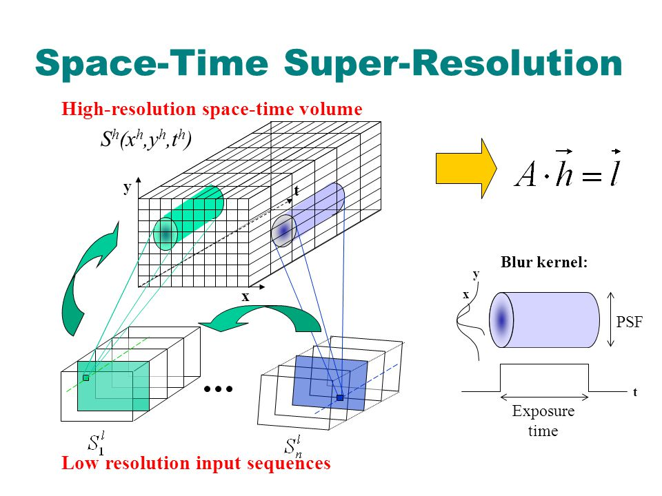 S h (x h,y h,t h ) Space-Time Super-Resolution x y t y x t Blur kernel: PSF Exposure time Low resolution input sequences High-resolution space-time volume