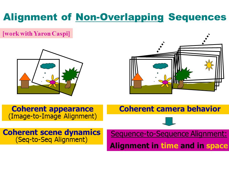 Alignment of Non-Overlapping Sequences Coherent appearance (Image-to-Image Alignment) Sequence-to-Sequence Alignment: Alignment in time and in space Coherent camera behavior Coherent scene dynamics (Seq-to-Seq Alignment) [work with Yaron Caspi]