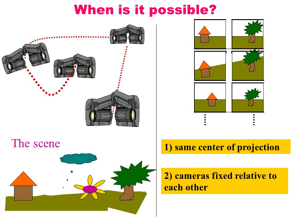 The scene When is it possible 2) cameras fixed relative to each other 1) same center of projection