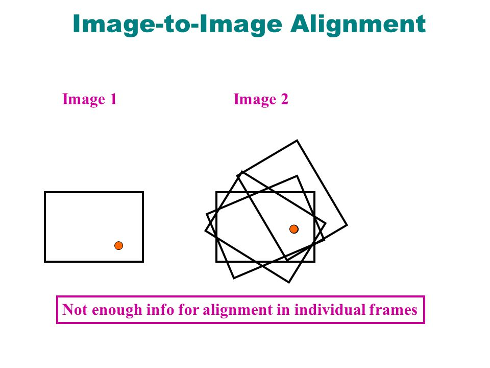 Not enough info for alignment in individual frames Image 1 Image 2 Image-to-Image Alignment