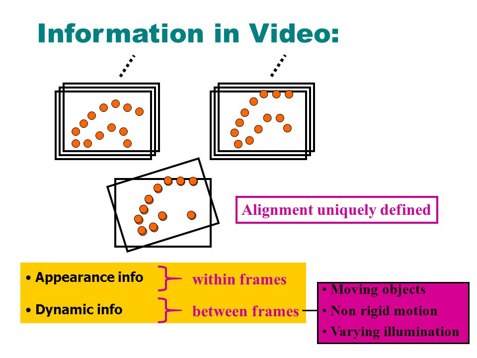 Information in Video: Alignment uniquely defined Appearance info Dynamic info within frames between frames Moving objects Non rigid motion Varying illumination