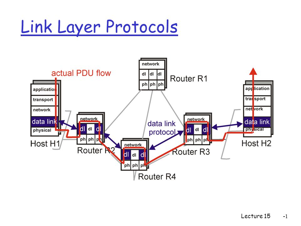 Lecture 15 Link Layer Protocols