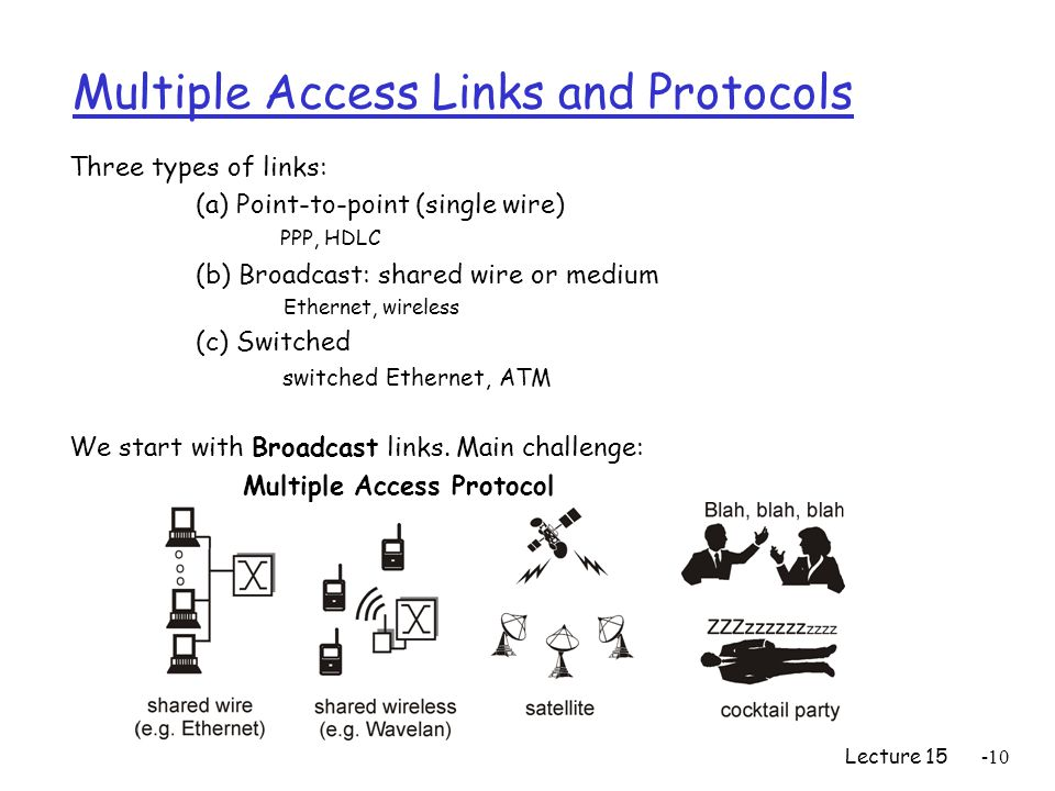 Lecture Multiple Access Links and Protocols Three types of links: (a) Point-to-point (single wire) PPP, HDLC (b) Broadcast: shared wire or medium Ethernet, wireless (c) Switched switched Ethernet, ATM We start with Broadcast links.