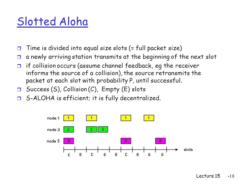 Lecture Slotted Aloha r Time is divided into equal size slots (= full packet size) r a newly arriving station transmits at the beginning of the next slot r if collision occurs (assume channel feedback, eg the receiver informs the source of a collision), the source retransmits the packet at each slot with probability P, until successful.