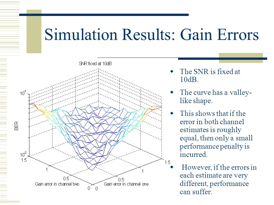Simulation Results: Gain Errors  The SNR is fixed at 10dB.