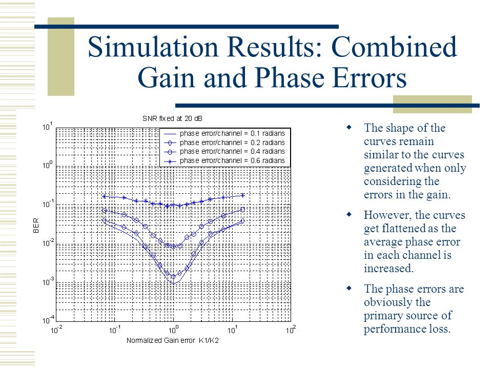 Simulation Results: Combined Gain and Phase Errors  The shape of the curves remain similar to the curves generated when only considering the errors in the gain.
