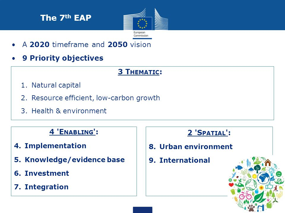 A 2020 timeframe and 2050 vision 9 Priority objectives 3 T HEMATIC : 1.Natural capital 2.Resource efficient, low-carbon growth 3.Health & environment 4 E NABLING : 4.Implementation 5.Knowledge/evidence base 6.Investment 7.Integration 2 S PATIAL : 8.Urban environment 9.International The 7 th EAP