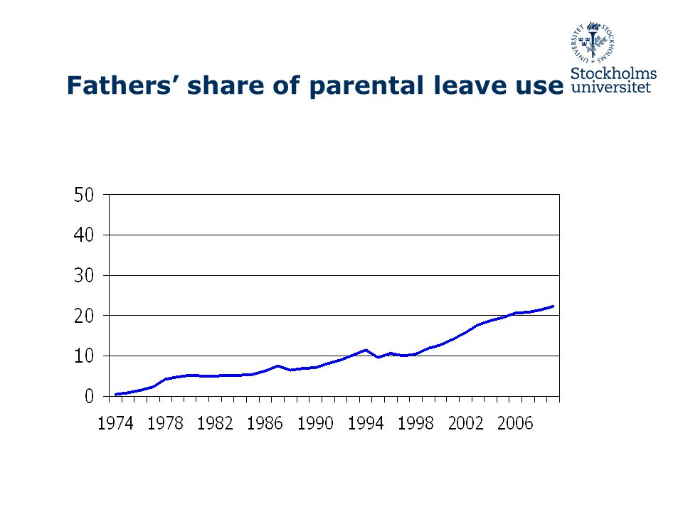 Fathers' share of parental leave use