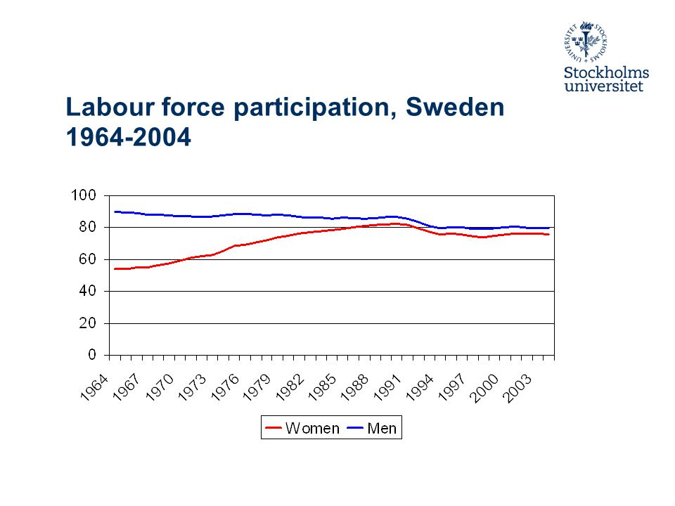 Labour force participation, Sweden