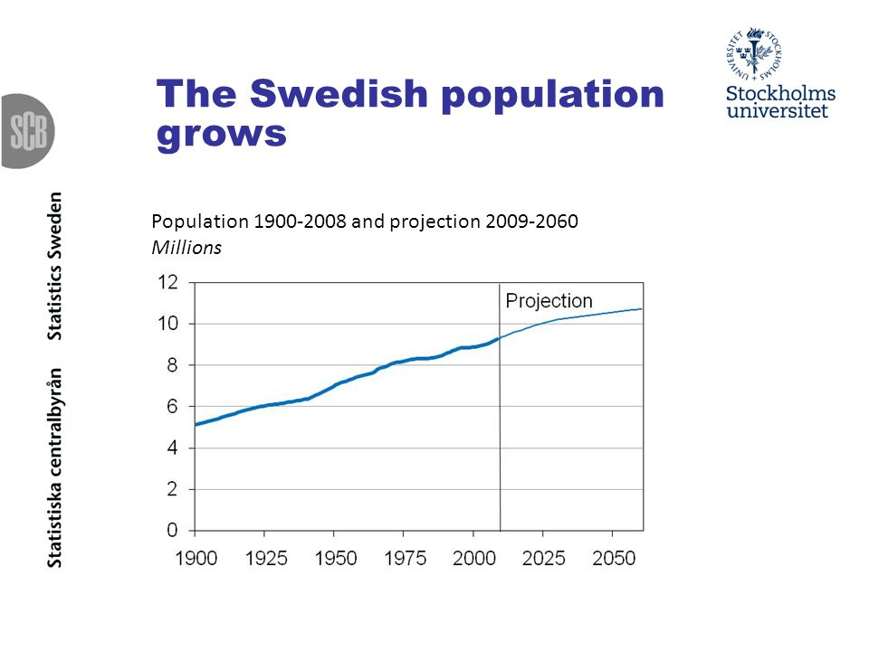 The Swedish population grows Population and projection Millions
