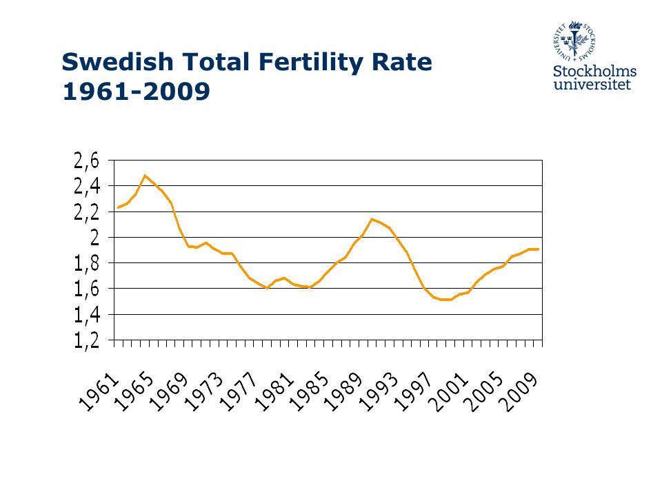 Swedish Total Fertility Rate