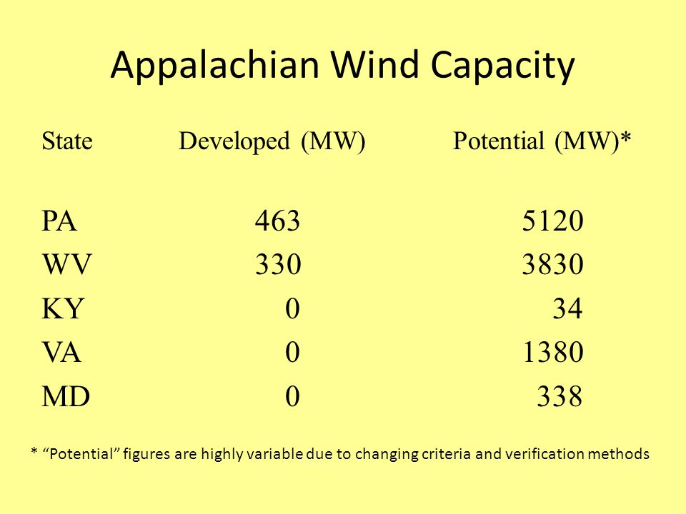 Appalachian Wind Capacity StateDeveloped (MW)Potential (MW)* PA WV KY 0 34 VA MD * Potential figures are highly variable due to changing criteria and verification methods