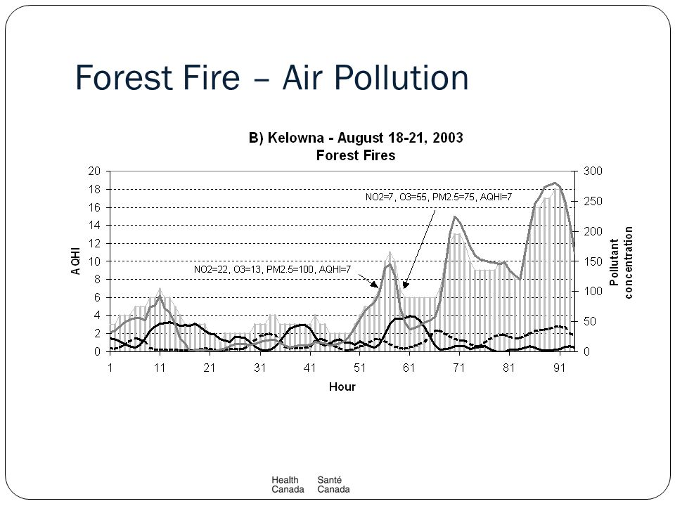 Forest Fire – Air Pollution