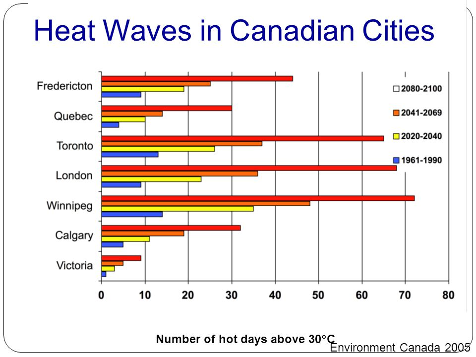 Number of hot days above 30  C Heat Waves in Canadian Cities Environment Canada 2005