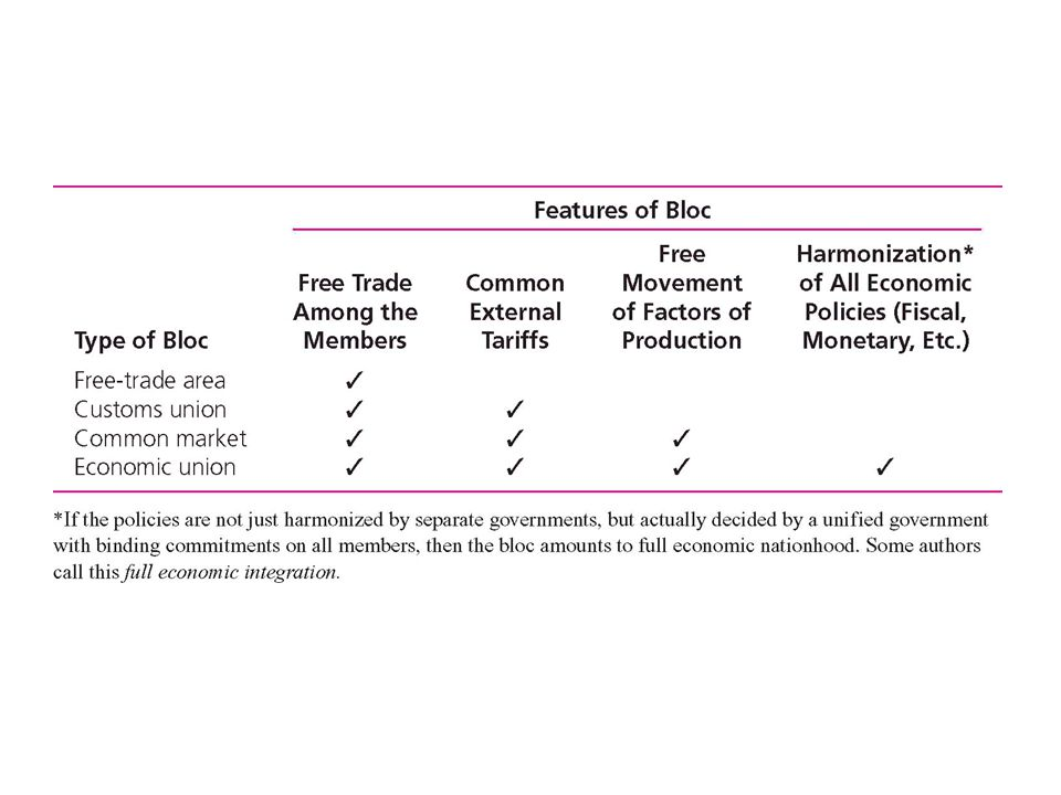 Regional Trading Agreements Types Of Regional Agreements Free Trade