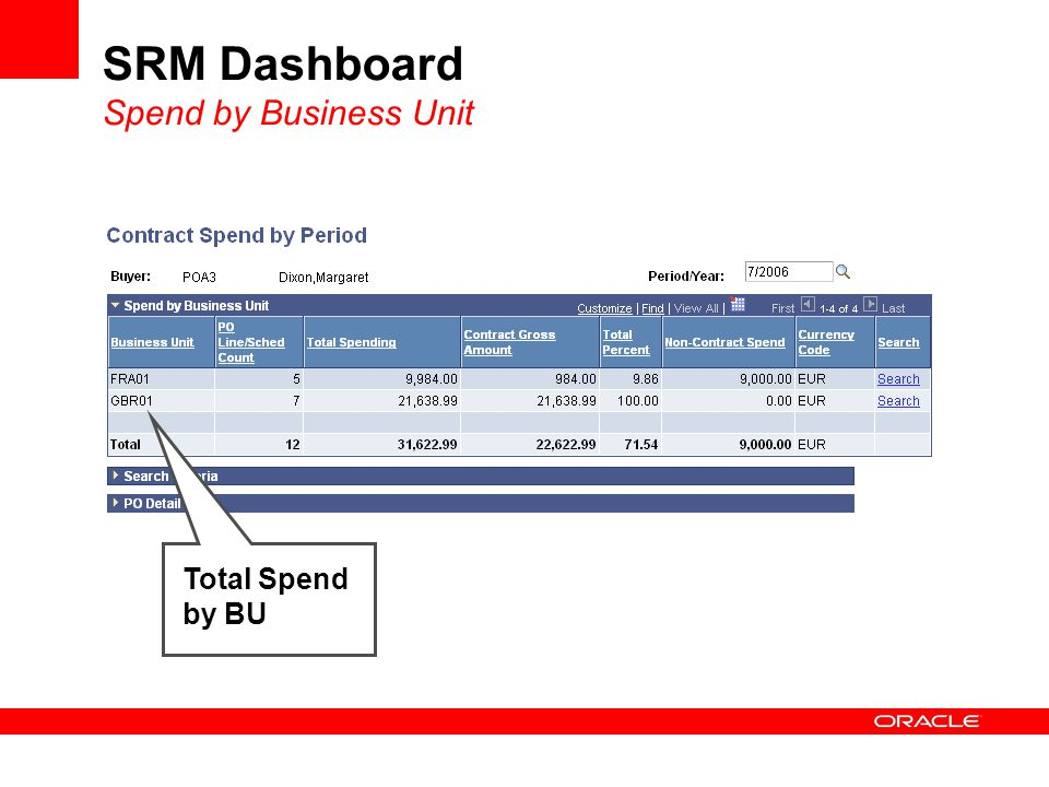 SRM Dashboard Spend by Business Unit Total Spend by BU
