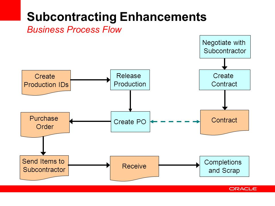 Create Production IDs Release Production Contract Create PO Purchase Order Send Items to Subcontractor Receive Completions and Scrap Negotiate with Subcontractor Create Contract Subcontracting Enhancements Business Process Flow