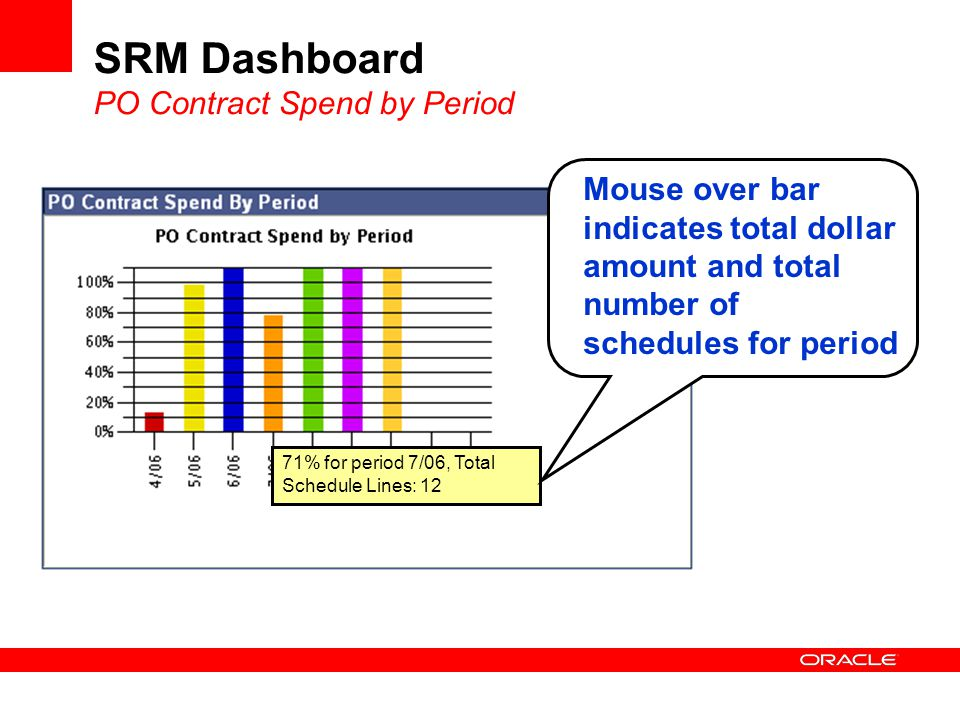 SRM Dashboard PO Contract Spend by Period 71% for period 7/06, Total Schedule Lines: 12 Mouse over bar indicates total dollar amount and total number of schedules for period