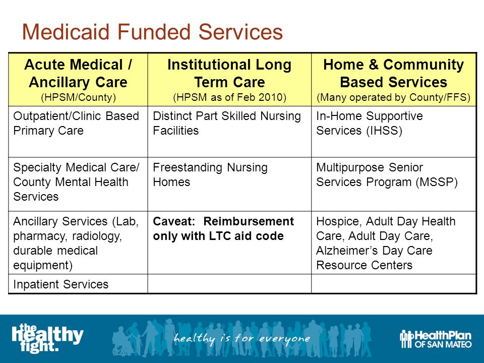 Medicaid Funded Services Acute Medical / Ancillary Care (HPSM/County) Institutional Long Term Care (HPSM as of Feb 2010) Home & Community Based Services (Many operated by County/FFS) Outpatient/Clinic Based Primary Care Distinct Part Skilled Nursing Facilities In-Home Supportive Services (IHSS) Specialty Medical Care/ County Mental Health Services Freestanding Nursing Homes Multipurpose Senior Services Program (MSSP) Ancillary Services (Lab, pharmacy, radiology, durable medical equipment) Caveat: Reimbursement only with LTC aid code Hospice, Adult Day Health Care, Adult Day Care, Alzheimer's Day Care Resource Centers Inpatient Services