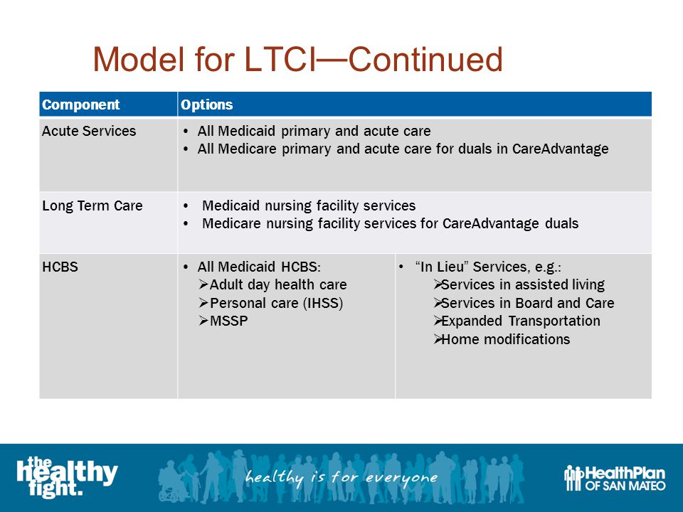 Model for LTCI — Continued ComponentOptions Acute ServicesAll Medicaid primary and acute care All Medicare primary and acute care for duals in CareAdvantage Long Term Care Medicaid nursing facility services Medicare nursing facility services for CareAdvantage duals HCBSAll Medicaid HCBS:  Adult day health care  Personal care (IHSS)  MSSP In Lieu Services, e.g.:  Services in assisted living  Services in Board and Care  Expanded Transportation  Home modifications