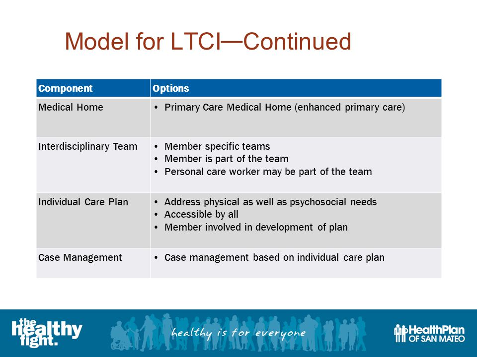 Model for LTCI — Continued ComponentOptions Medical HomePrimary Care Medical Home (enhanced primary care) Interdisciplinary TeamMember specific teams Member is part of the team Personal care worker may be part of the team Individual Care PlanAddress physical as well as psychosocial needs Accessible by all Member involved in development of plan Case ManagementCase management based on individual care plan