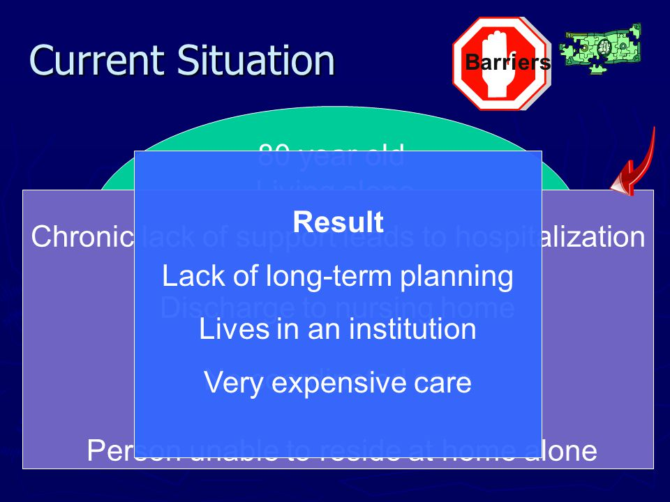 Current Situation 80 year old Living alone Multiple chronic health problems Declining at home Socially isolated Chronic lack of support leads to hospitalization Discharge to nursing home No coordinated care Person unable to reside at home alone Result Lack of long-term planning Lives in an institution Very expensive care Barriers