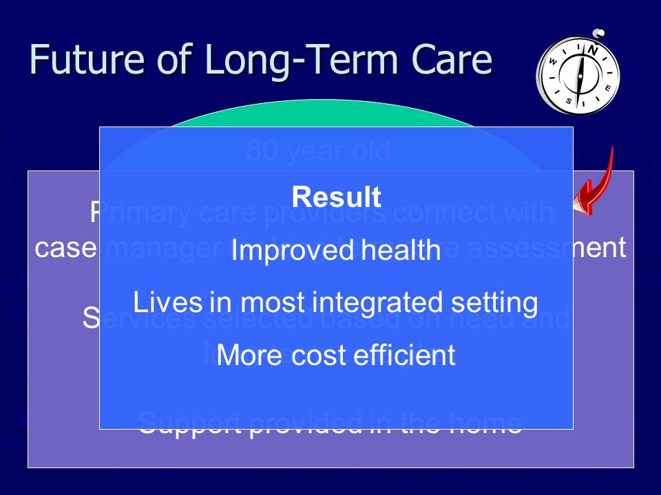 Future of Long-Term Care 80 year old Living alone Multiple chronic health problems Declining at home Socially isolated Primary care providers connect with case manager for long-term care assessment Services selected based on need and long-term care plan Support provided in the home Result Improved health Lives in most integrated setting More cost efficient