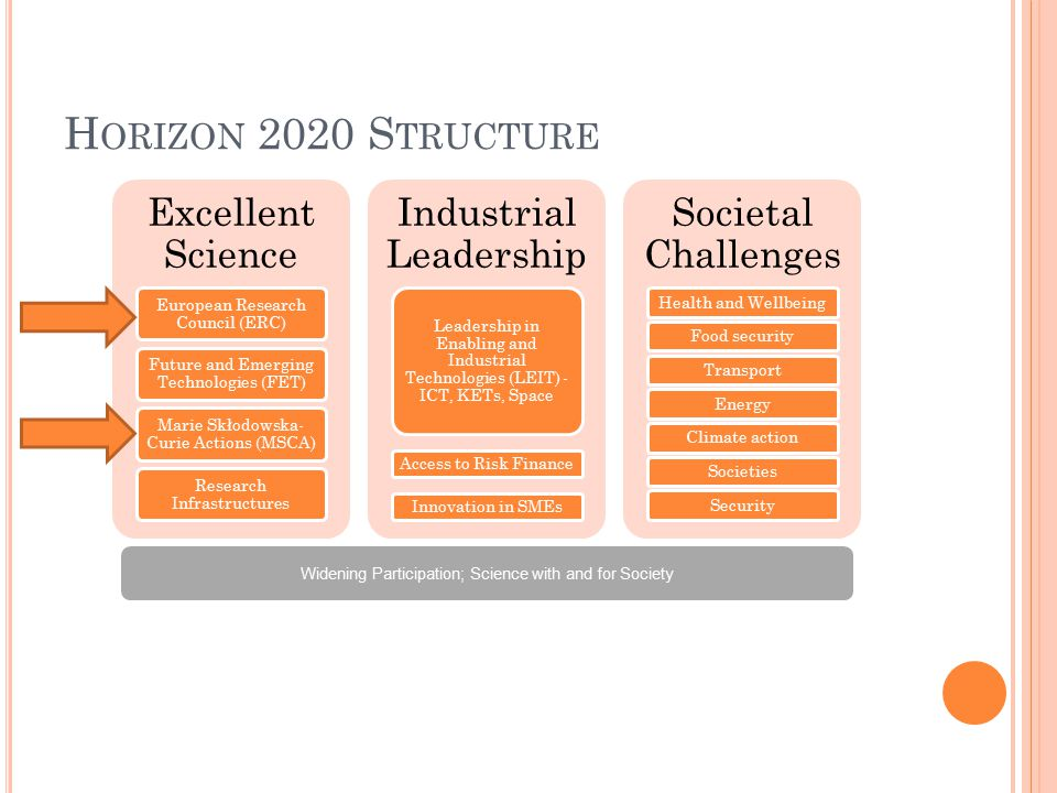 H ORIZON 2020 S TRUCTURE Excellent Science European Research Council (ERC) Future and Emerging Technologies (FET) Marie Skłodowska- Curie Actions (MSCA) Research Infrastructures Industrial Leadership Leadership in Enabling and Industrial Technologies (LEIT) - ICT, KETs, Space Access to Risk Finance Innovation in SMEs Societal Challenges Health and WellbeingFood securityTransportEnergyClimate actionSocietiesSecurity Widening Participation; Science with and for Society