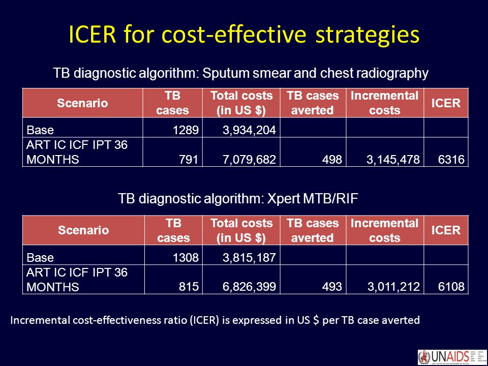 ICER for cost-effective strategies Scenario TB cases Total costs (in US $) TB cases averted Incremental costs ICER Base1289 3,934,204 ART IC ICF IPT 36 MONTHS791 7,079, ,145, Scenario TB cases Total costs (in US $) TB cases averted Incremental costs ICER Base1308 3,815,187 ART IC ICF IPT 36 MONTHS815 6,826, ,011, TB diagnostic algorithm: Sputum smear and chest radiography TB diagnostic algorithm: Xpert MTB/RIF Incremental cost-effectiveness ratio (ICER) is expressed in US $ per TB case averted