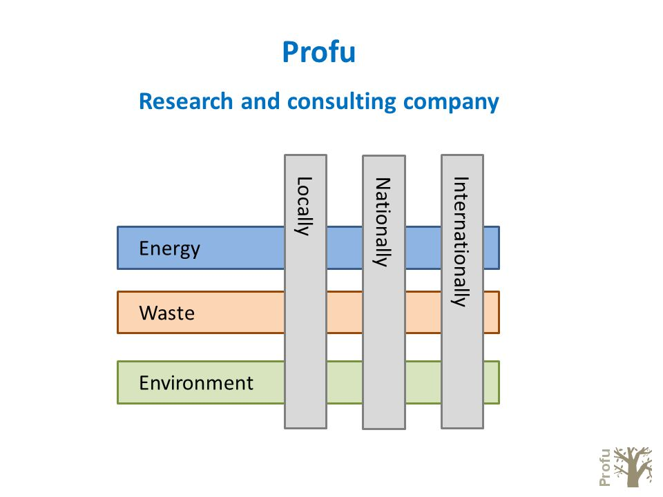 Profu Research and consulting company Energy Waste Environment Locally Nationally Internationally