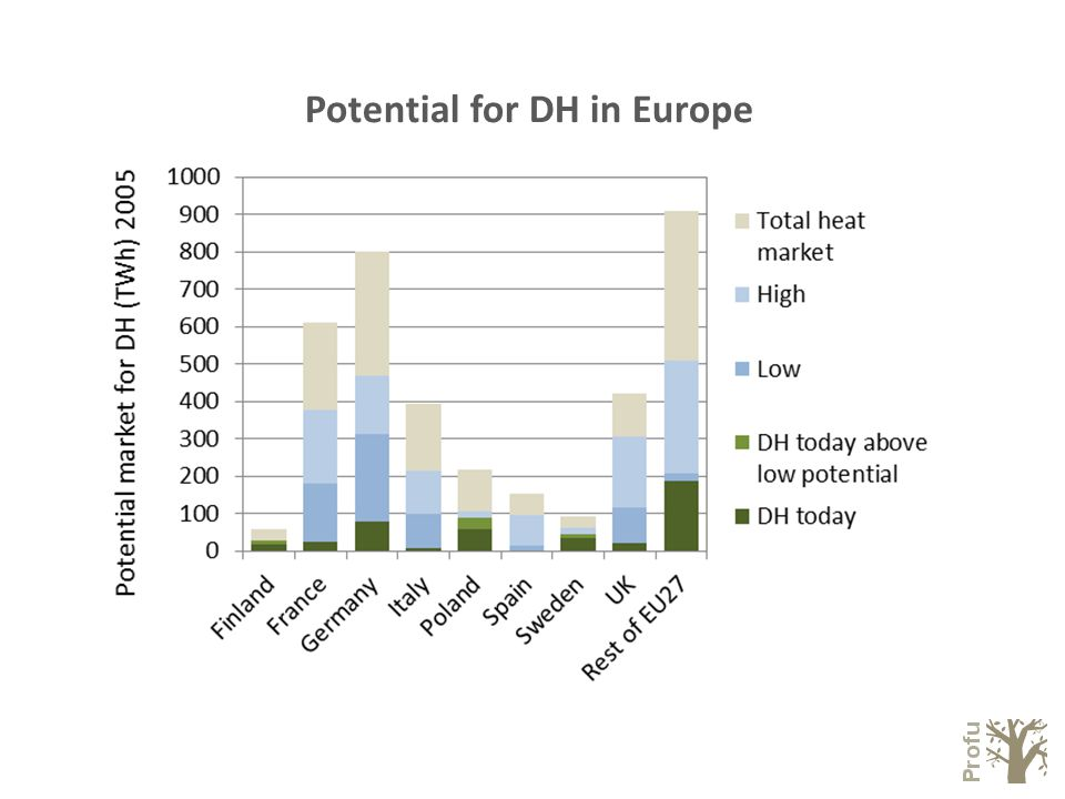 Potential for DH in Europe