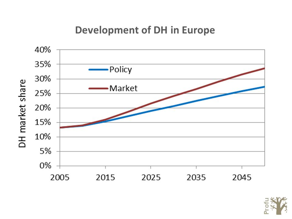 Development of DH in Europe PolicyMarket